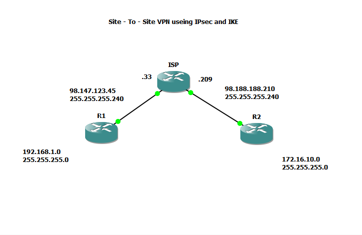 Juniper Routed IPSec VPN – Journey of a Thousand miles…